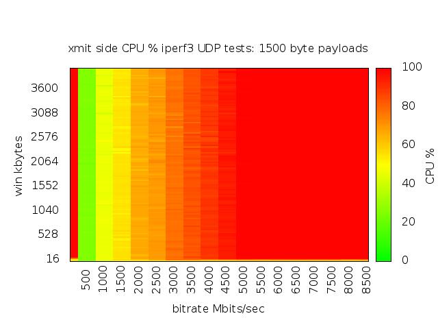 UDP Throughput HeatMap Gallery